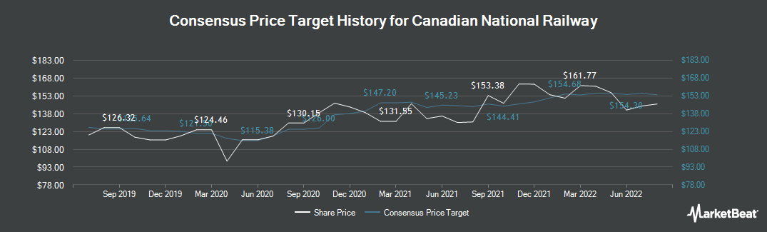 Price Target History for Canadian National Railway (TSE:CNR)