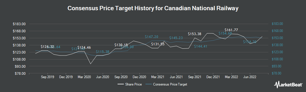 Price Target History for Canadian National Railway Company (TSE:CNR)