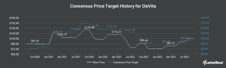 Price Target History for Davita (NYSE:DVA)