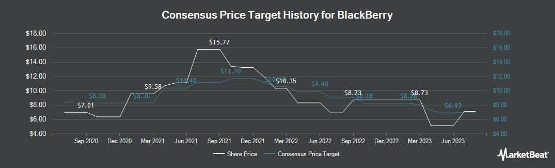 Price Target History for BlackBerry (TSE:BB)
