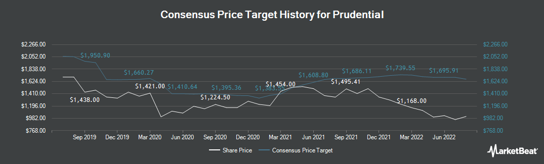Price Target History for Prudential plc (LON:PRU)
