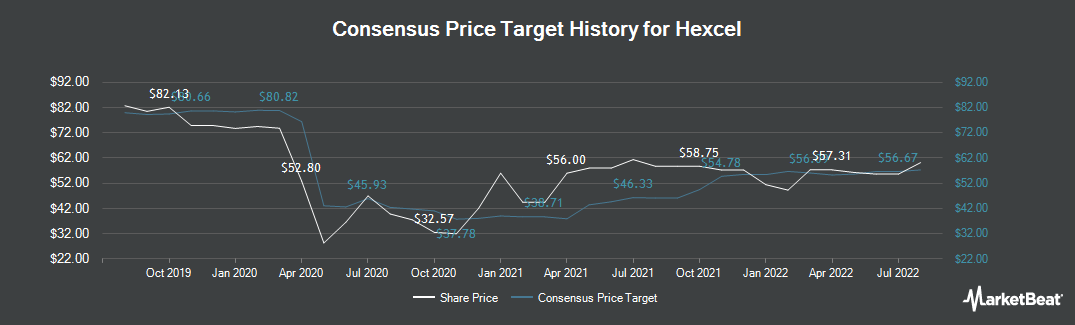 Price Target History for Hexcel (NYSE:HXL)