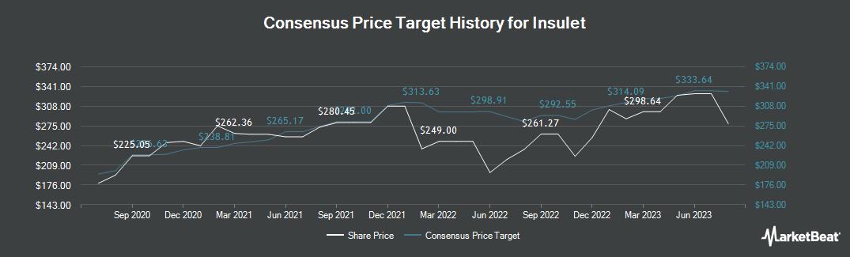 Price Target History for Insulet (NASDAQ:PODD)