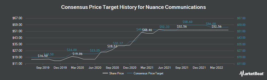 Price Target History for Nuance Communications (NASDAQ:NUAN)