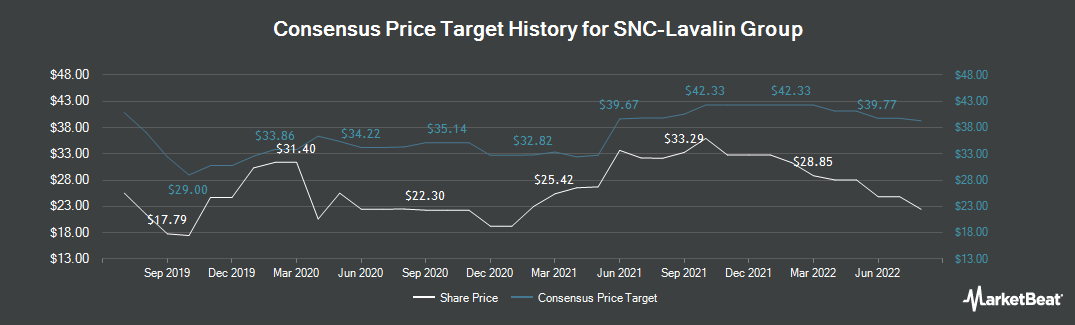 Price Target History for Snc-Lavalin Group (TSE:SNC)