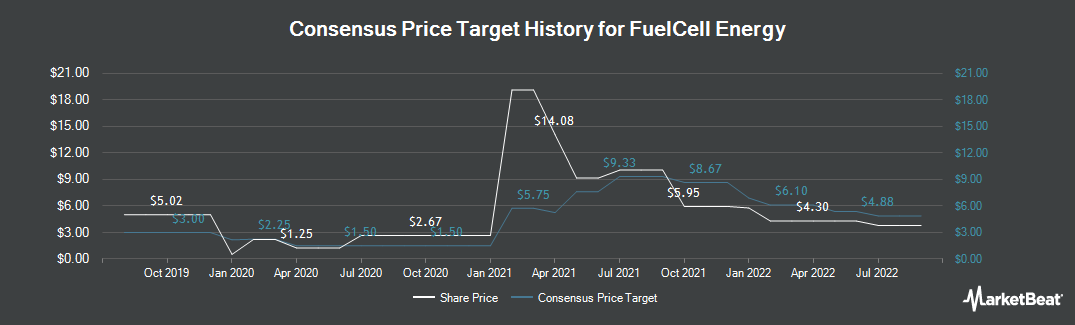 Price Target History for FuelCell Energy (NASDAQ:FCEL)