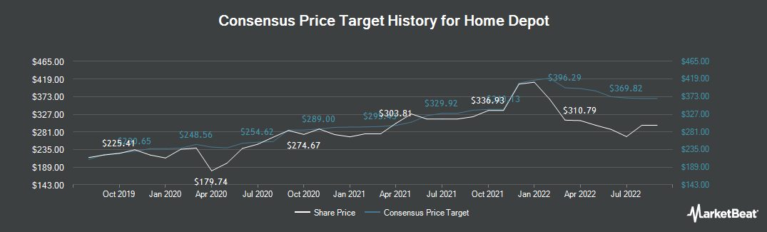 Price Target History for Home Depot (NYSE:HD)