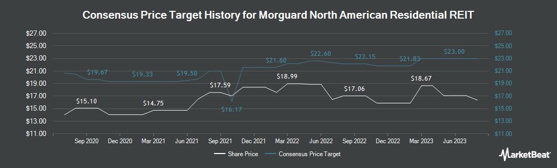 Price Target History for Morguard North American (TSE:MRG.UN)