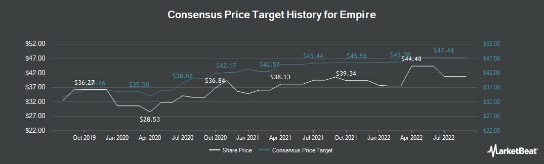 Price Target History for Empire (TSE:EMP.A)