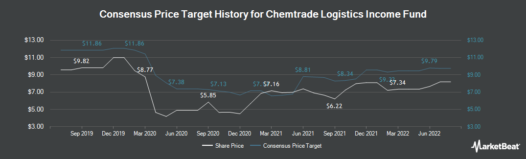 Price Target History for Chemtrade Logistics (TSE:CHE.UN)