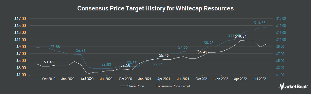 Price Target History for Whitecap Resources (TSE:WCP)