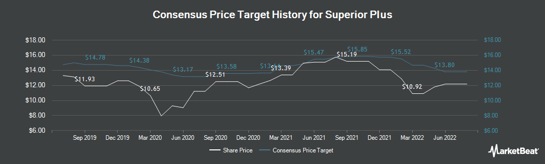 Price Target History for Superior Plus (TSE:SPB)