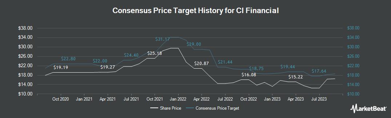 Price Target History for CI Financial (TSE:CIX)