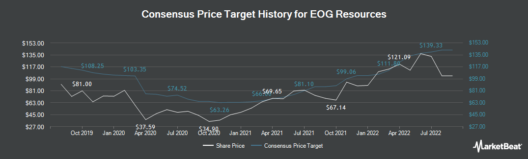 Price Target History for EOG Resources (NYSE:EOG)