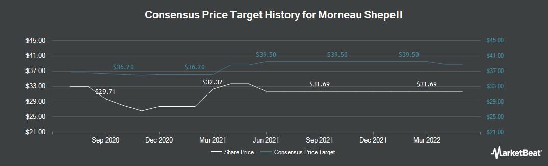 Price Target History for Morneau Shepell (TSE:MSI)