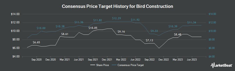 Price Target History for Bird Construction (TSE:BDT)