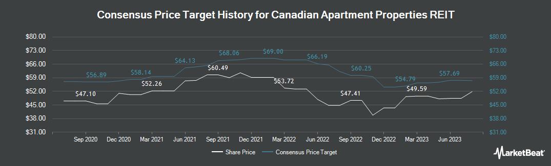 Price Target History for Canadian Apartment Properties REIT (TSE:CAR.UN)
