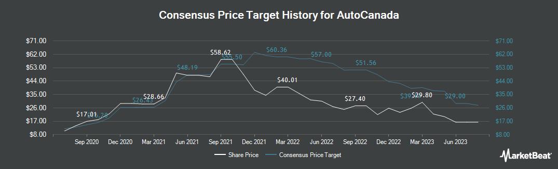 Price Target History for AutoCanada (TSE:ACQ)