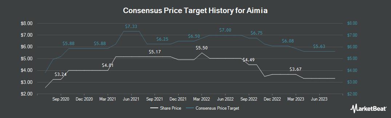 Price Target History for Aimia (TSE:AIM)