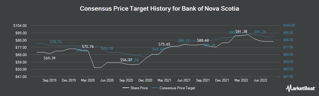 Price Target History for Scotiabank (TSE:BNS)