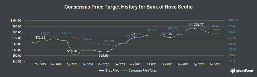 Price Target History for Bank of Nova Scotia (TSE:BNS)