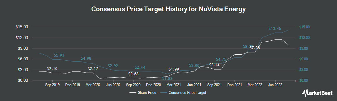 Price Target History for Nuvista Energy (TSE:NVA)