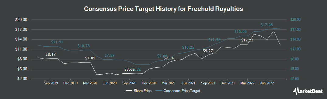 Price Target History for Freehold Royalties (TSE:FRU)