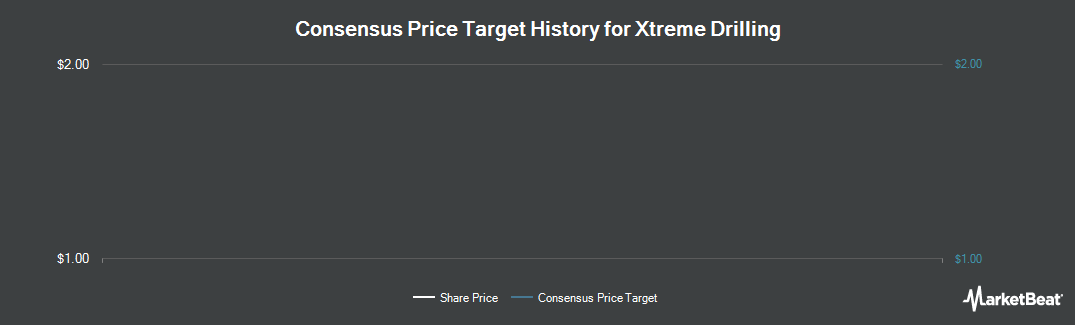 Price Target History for Xtreme Drilling (TSE:XDC)