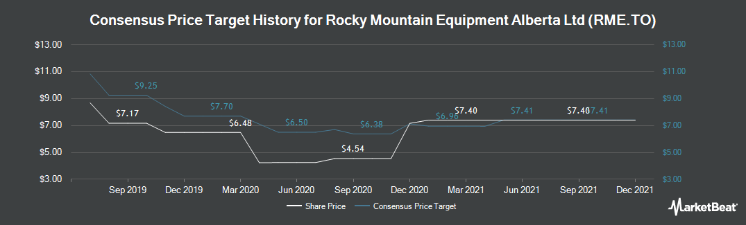 Price Target History for Rocky Mountain Dealerships (TSE:RME)