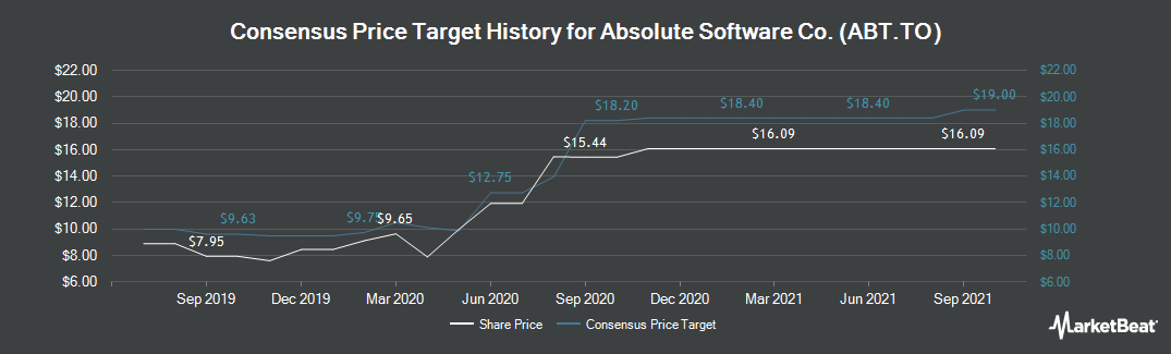 Price Target History for Absolute Software (TSE:ABT)