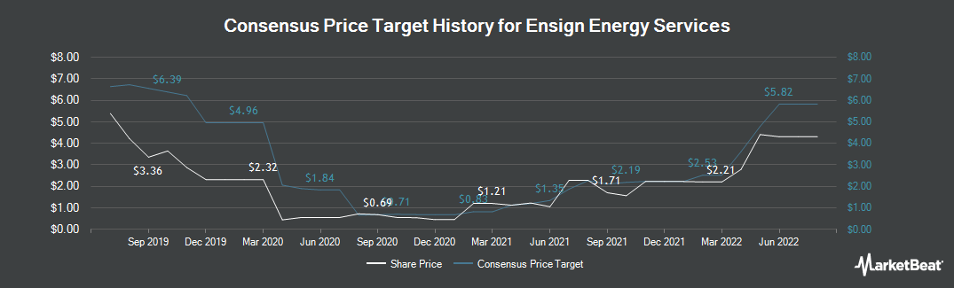 Price Target History for Ensign Energy Services (TSE:ESI)