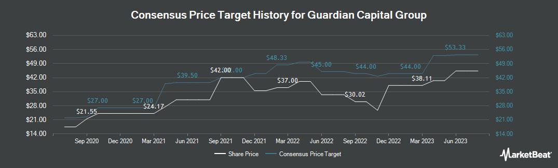 Price Target History for Guardian Capital Group (TSE:GCG)