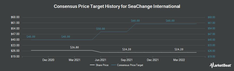 Price Target History for SeaChange International (NASDAQ:SEAC)