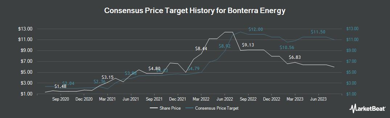 Price Target History for Bonterra Energy (TSE:BNE)