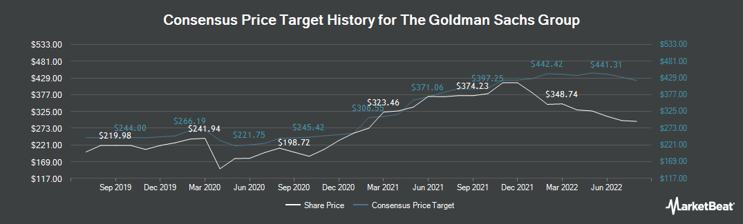 Price Target History for Goldman Sachs (NYSE:GS)
