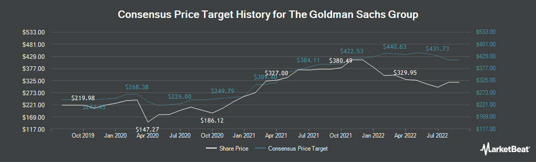 Price Target History for Goldman Sachs Group (NYSE:GS)