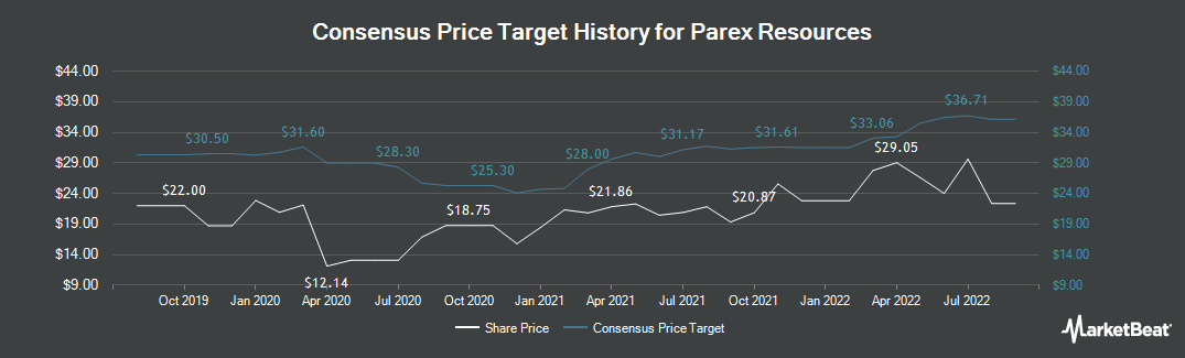 Price Target History for Parex Resources (TSE:PXT)