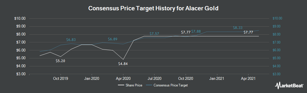 Price Target History for Alacer Gold (TSE:ASR)