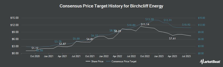 Price Target History for Birchcliff Energy (TSE:BIR)