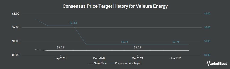 Price Target History for Valeura Energy (TSE:VLE)