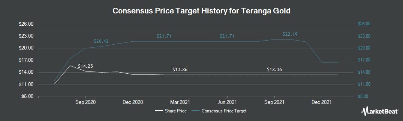 Price Target History for Teranga Gold (TSE:TGZ)