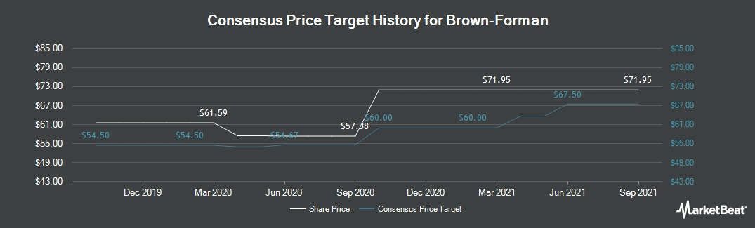 Price Target History for Brown-Forman (NYSE:BF.A)