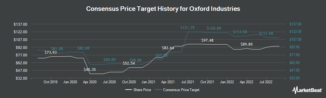 Price Target History for Oxford Industries (NYSE:OXM)