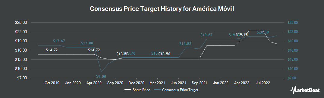 Price Target History for Am�rica M�vil (NYSE:AMX)