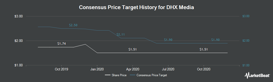 Price Target History for DHX Media (TSE:DHX)