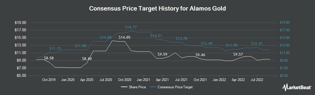 Price Target History for Alamos Gold (TSE:AGI)