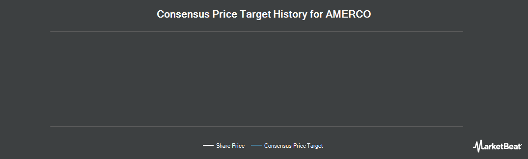 Price Target History for AMERCO (NASDAQ:UHAL)