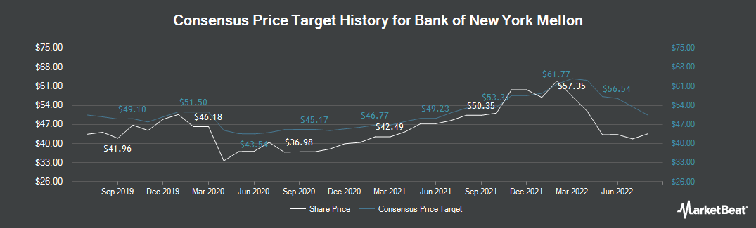 Price Target History for Bank of New York Mellon (NYSE:BK)