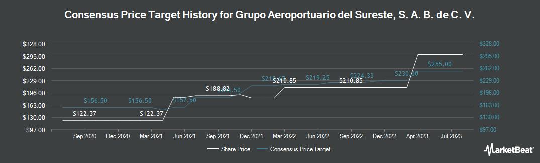 Price Target History for Grupo Aeroportuario dl Srst SAB CV (NYSE:ASR)