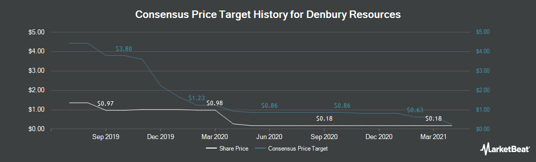 Price Target History for Denbury Resources (NYSE:DNR)